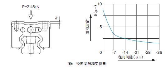 滚动导轨的径向间隙与变位量